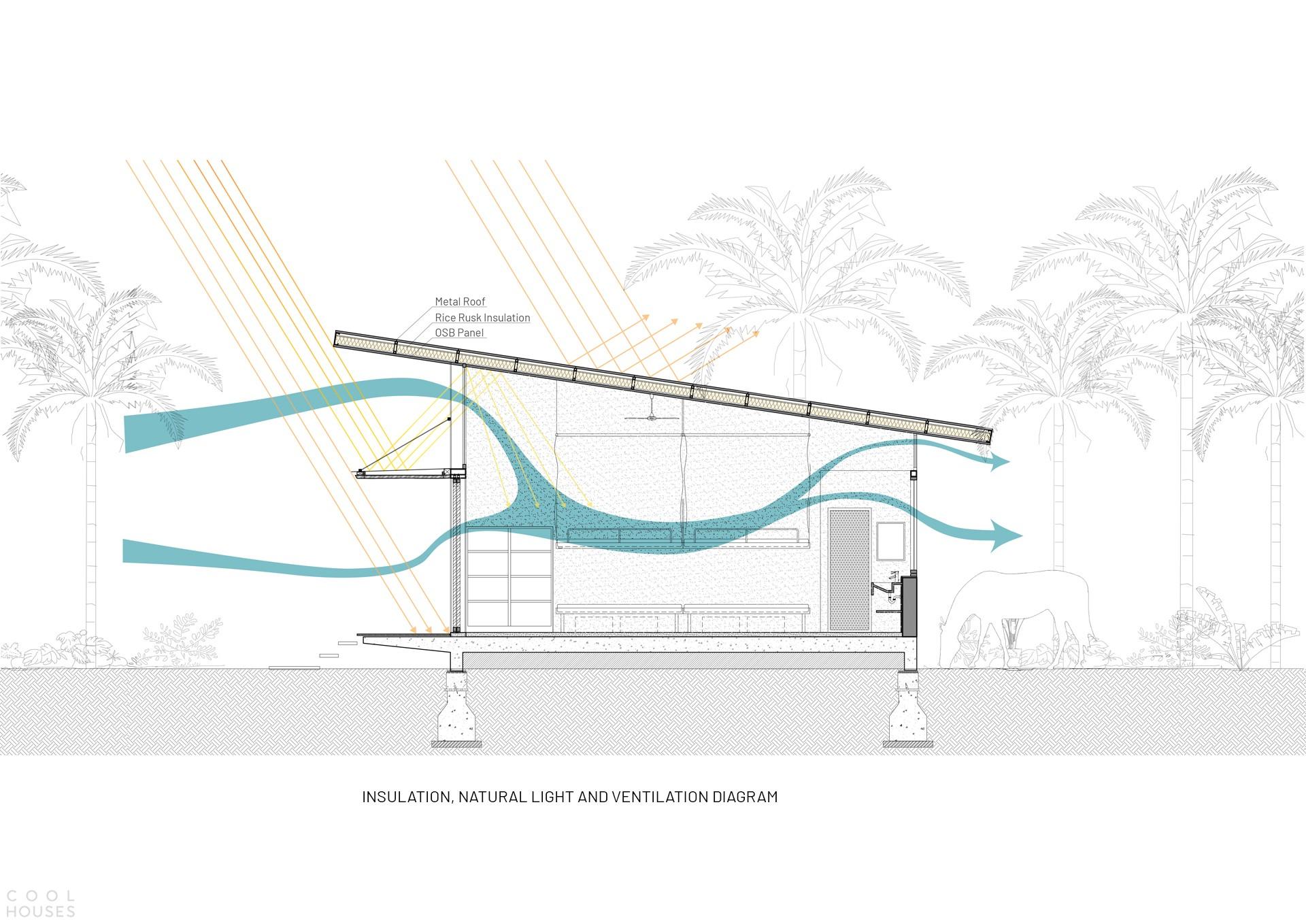 Общежитие с биоклиматическим дизайном, Вьетнам