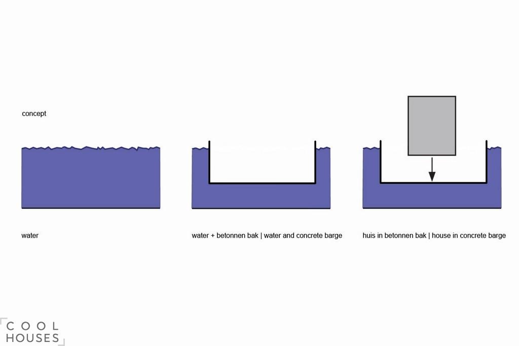 Концепт-проект загородных домов в Нидерландах